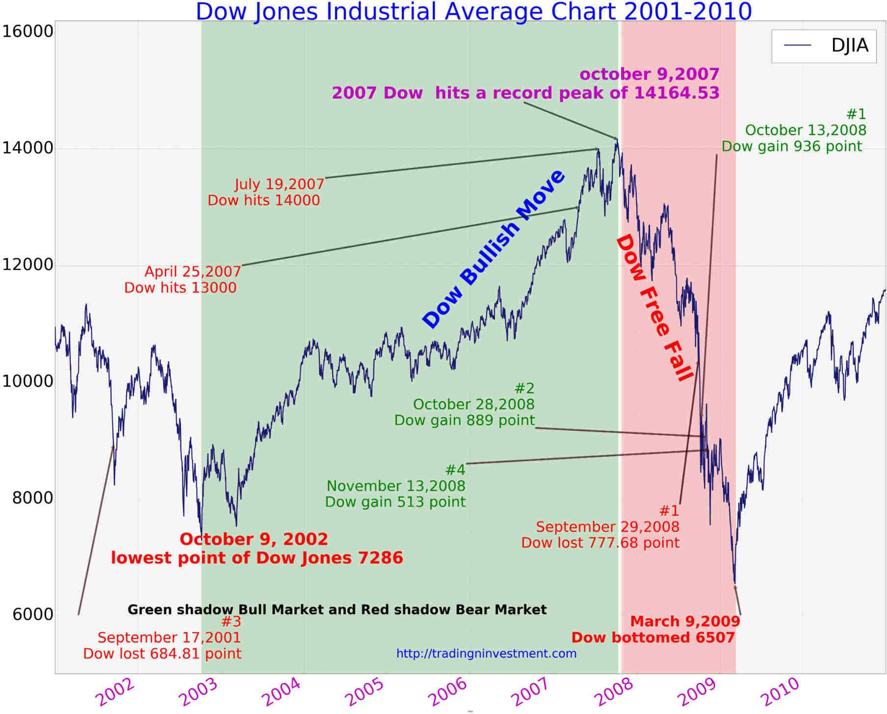 100 Years Dow Jones Industrial Average Chart History