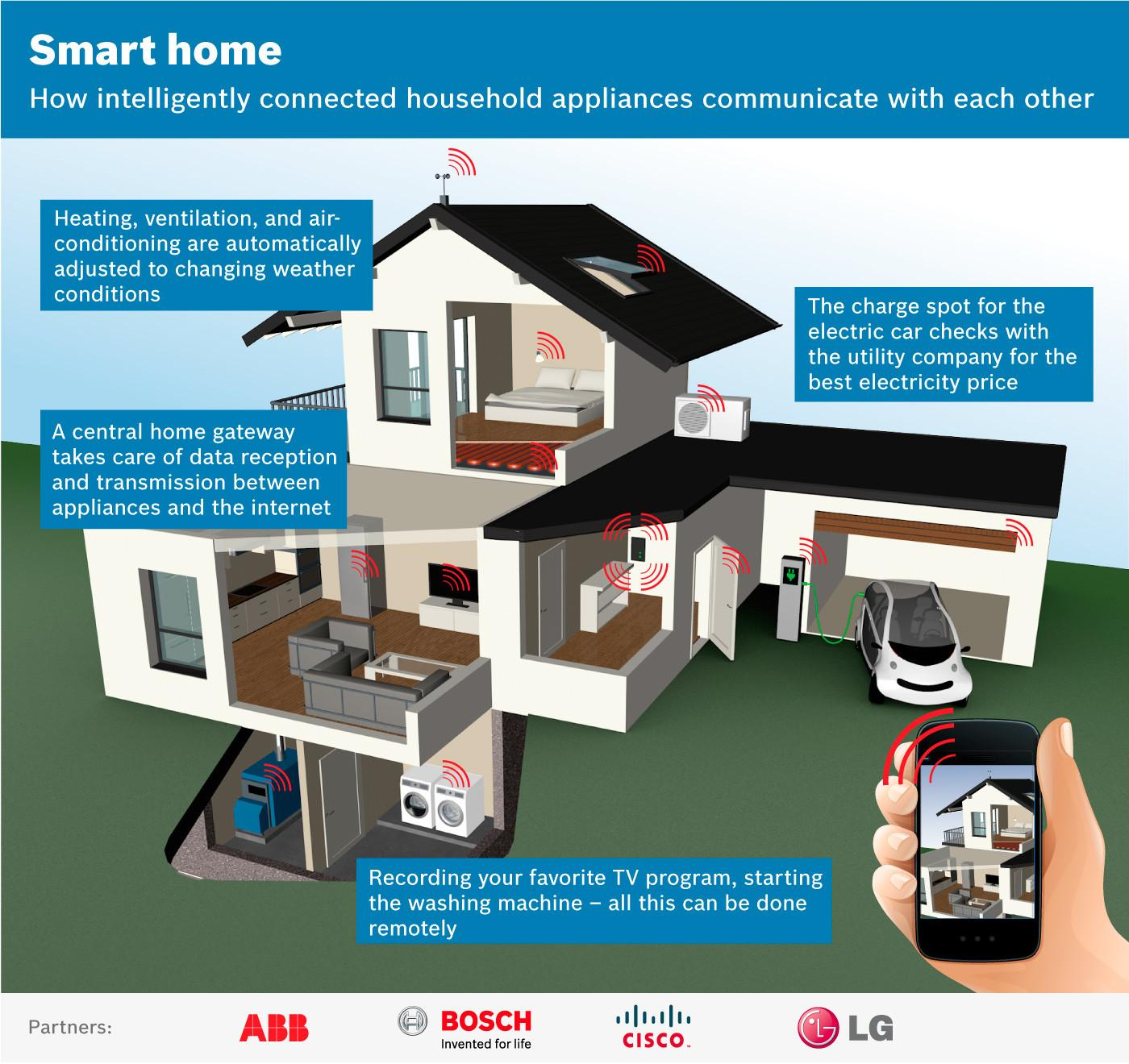 33 Dazzling Smart Homes Technology That Will Show You What Perfection Is Like Trends In 2020 Incredible Pictures Decoratorist