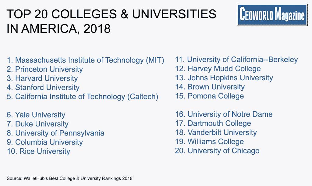 America Top Colleges Universities Wallethub