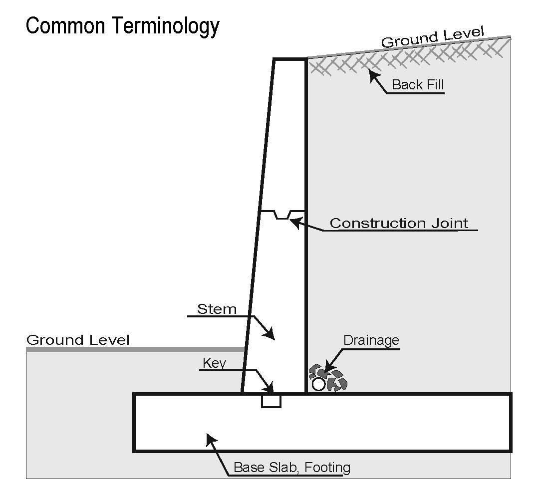 Common Types Concrete Retaining Walls Rugged