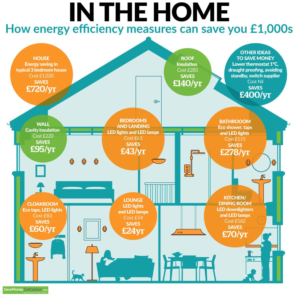 Energy Efficiency Can Save 000s Home