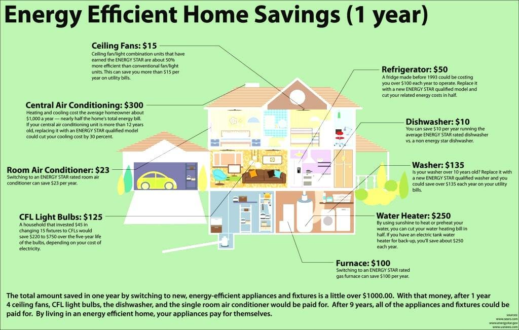 Energy Efficient Home Design Maybehip