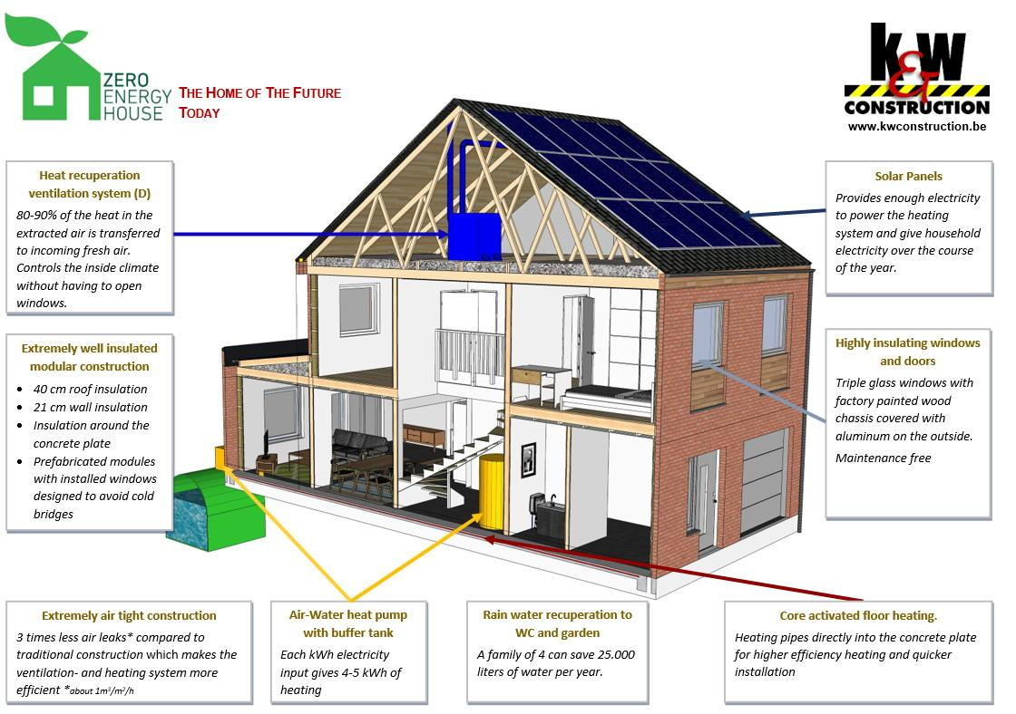 Epinois Zero Energy House