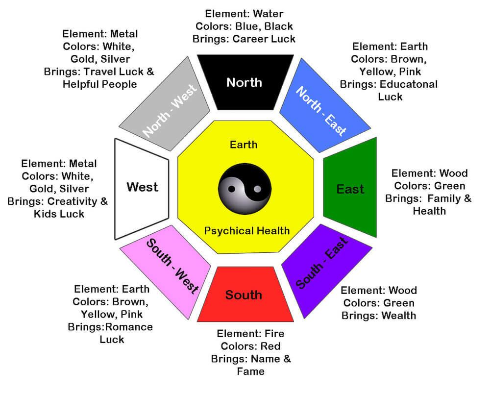 Feng Shui Can Help Tips