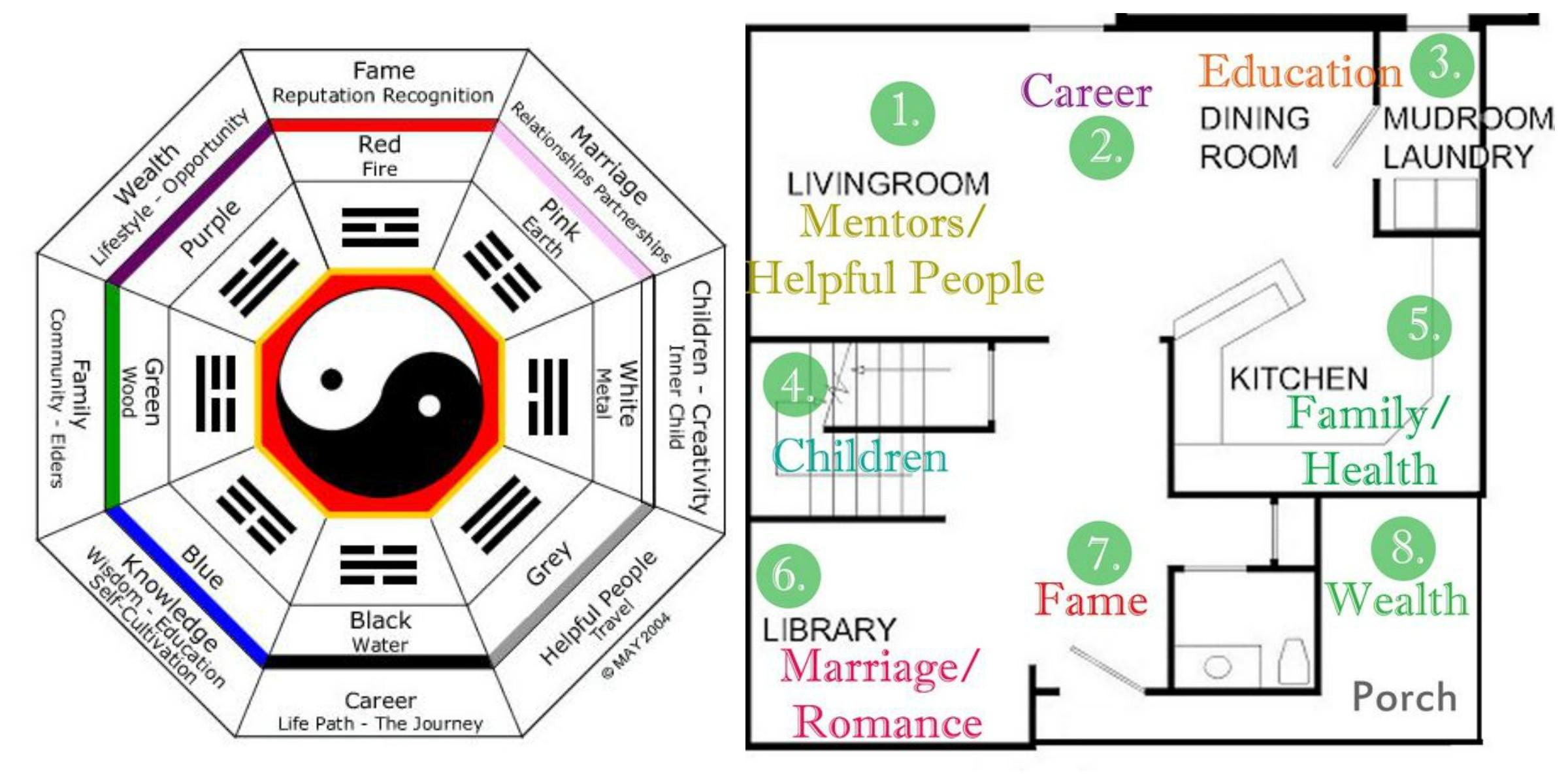 Feng Shui House Design Rules Planning