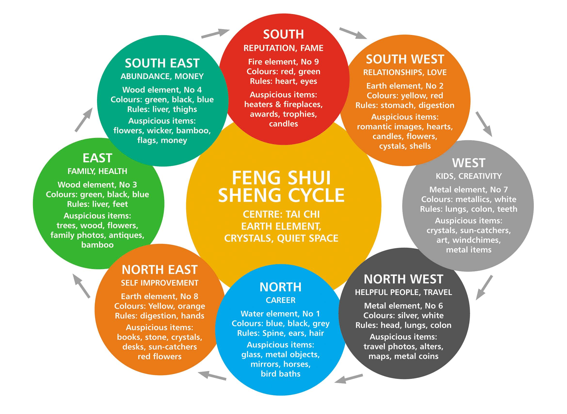 Feng Shui Principle Wuehcai Articles