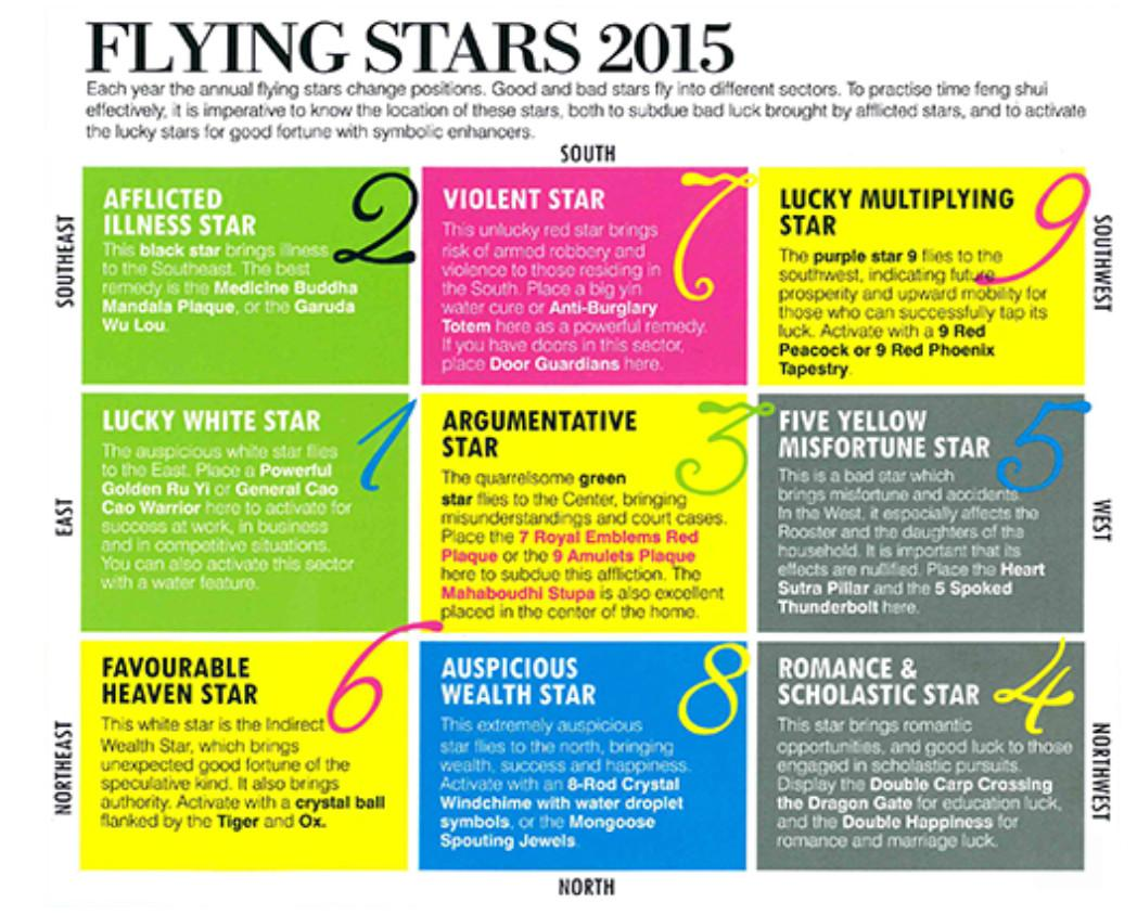 Feng Shui Tips 2014 Flying Stars Tattoo Design Bild