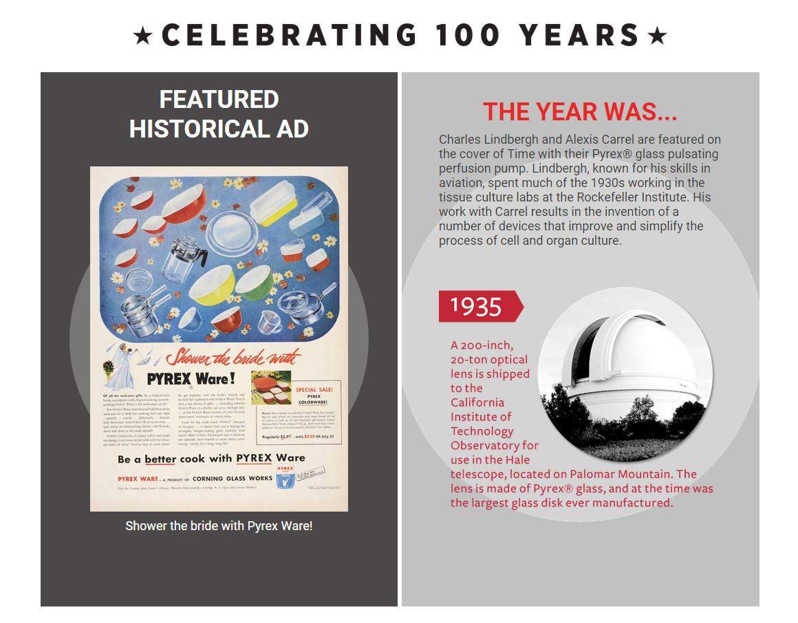 Historical Ads Timeline Facts Behind Glass
