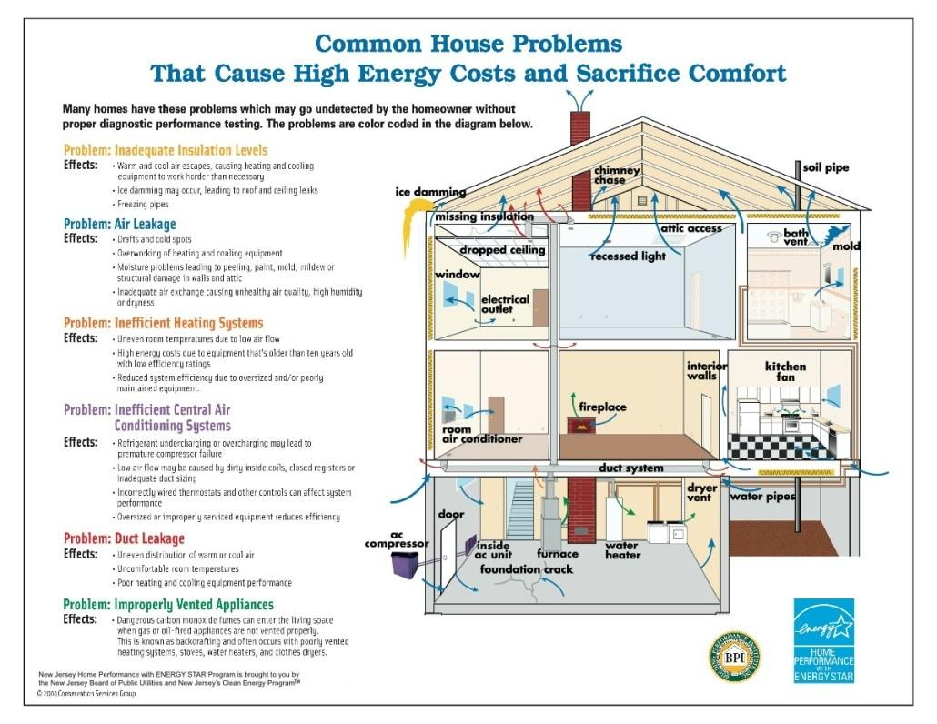 Home Remodel Renovation Energy Efficiency Shoals