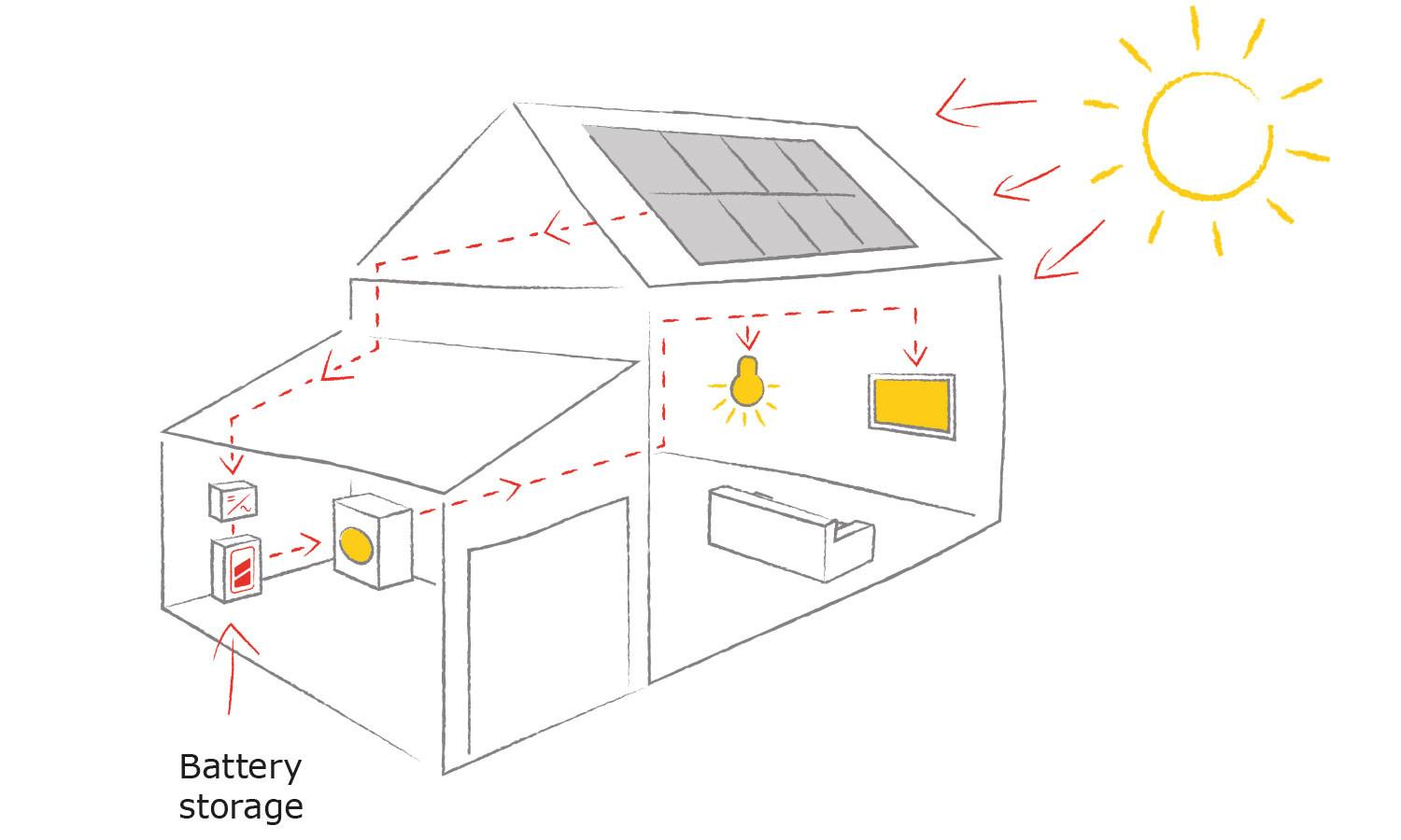 Home Solar Panels Battery Storage