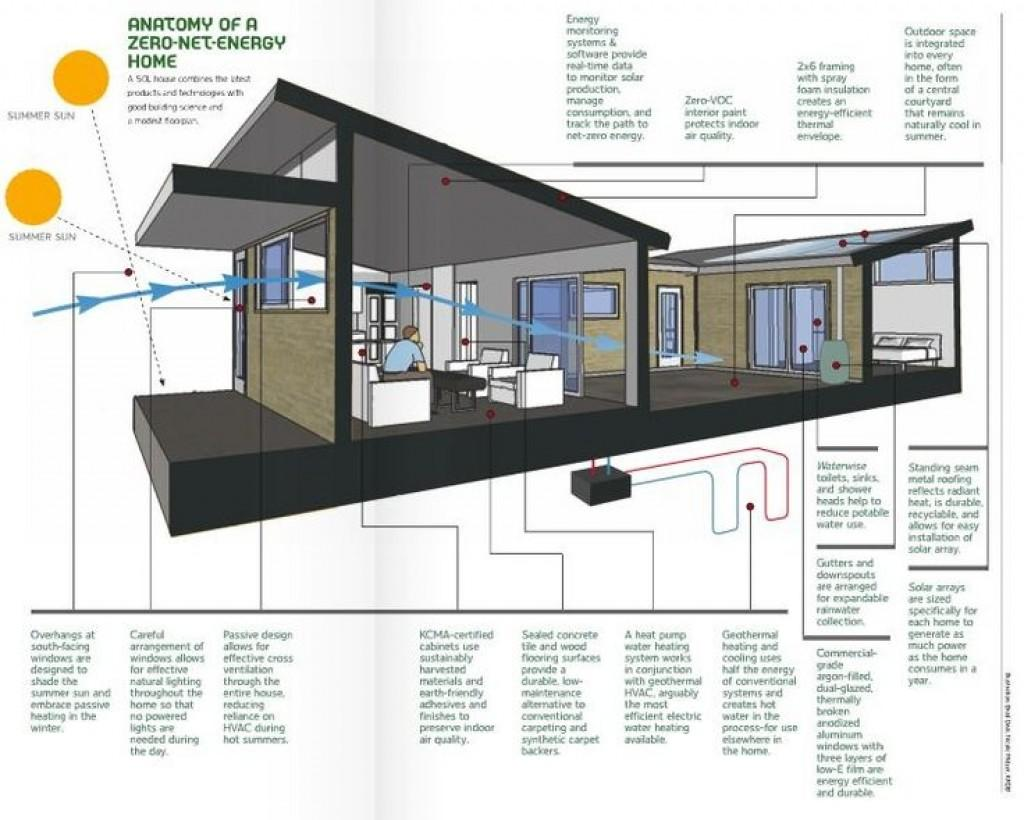 Most Energy Efficient Home Designs Jumply