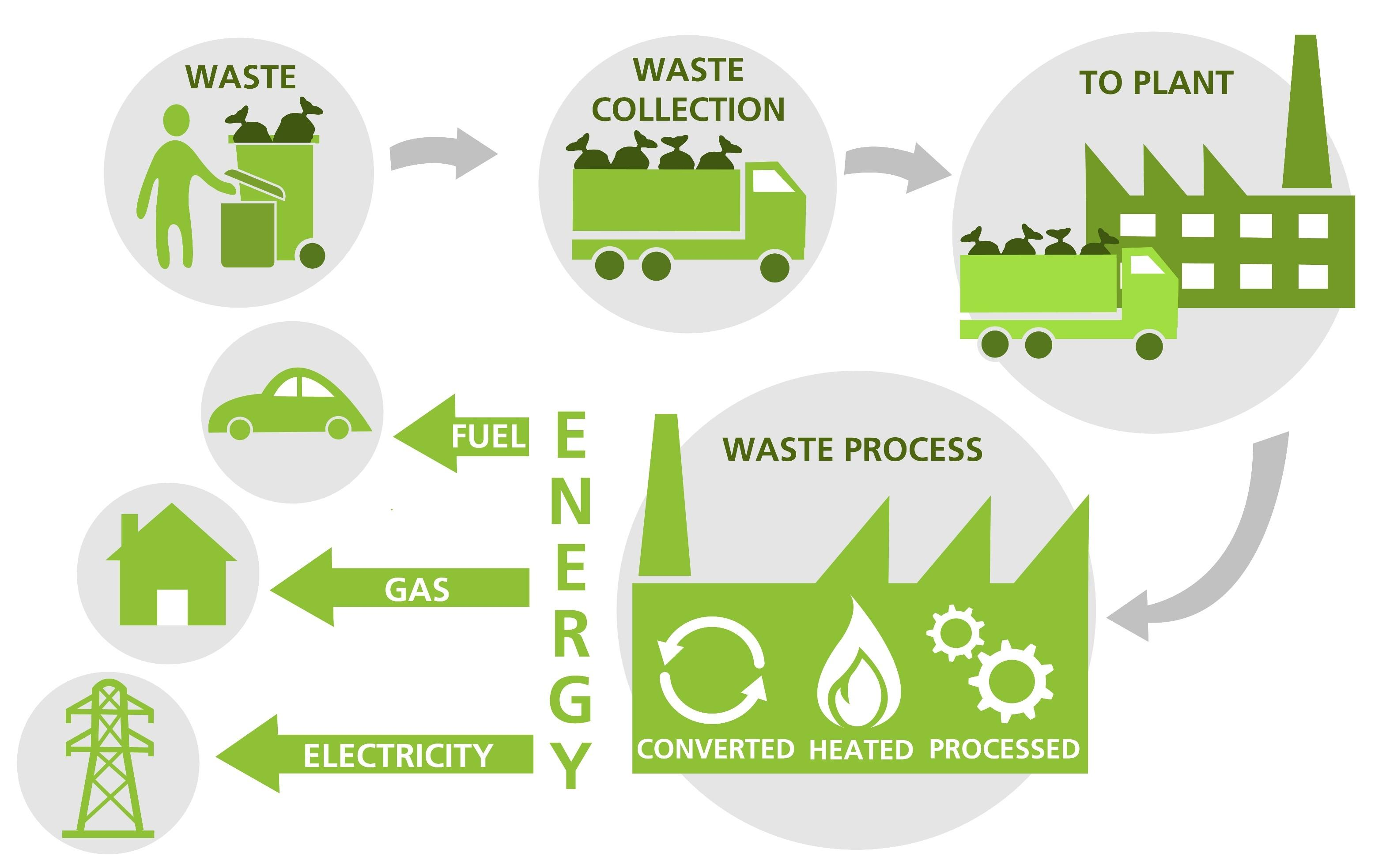 Nairobi Waste Energy Project Set Generate Power