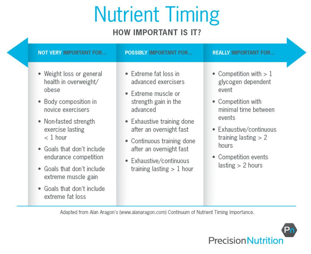 Nutrient Timing Dead Does Eat Really Matter
