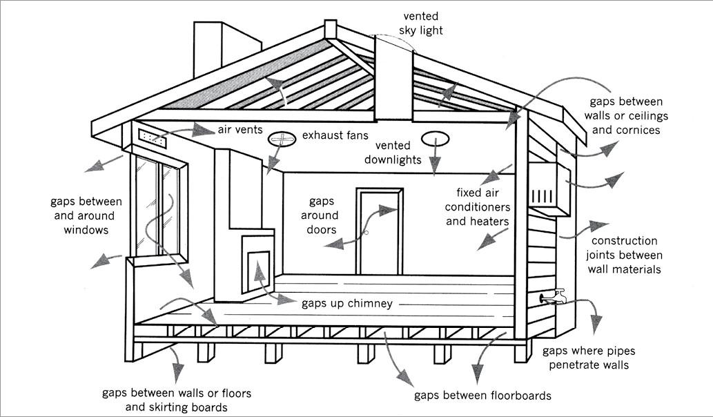 Passive House Design Air Sealing Pink Slime Leap