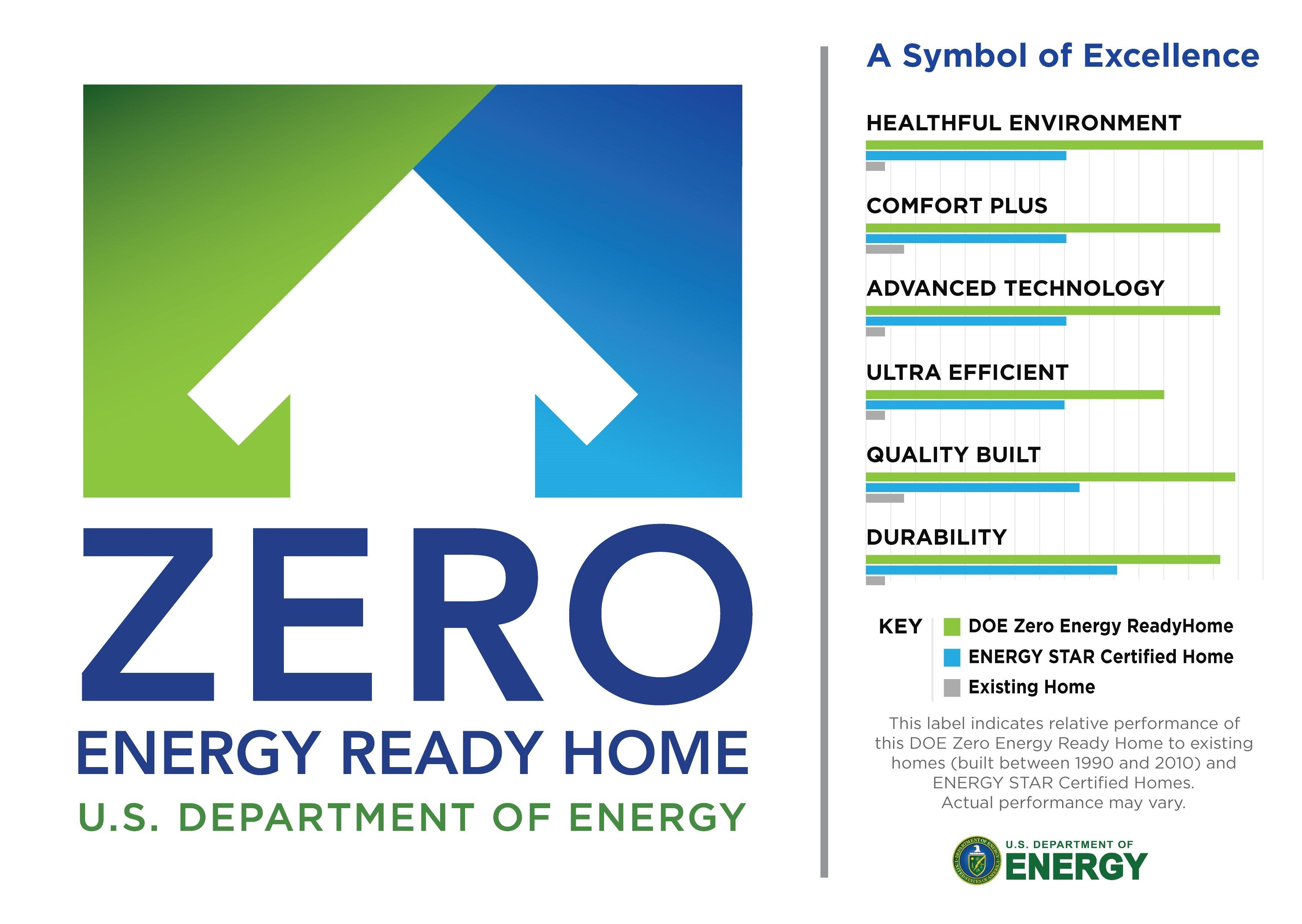 Realistic Zero Energy Ready Homes Echotape