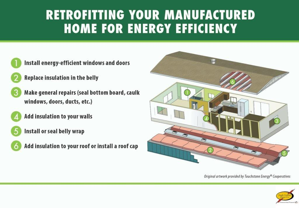 Retrofitting Your Manufactured Home Energy Efficiency
