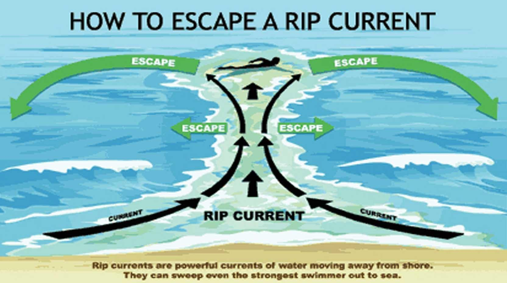 Rip Currents Los Angeles County Fire Department