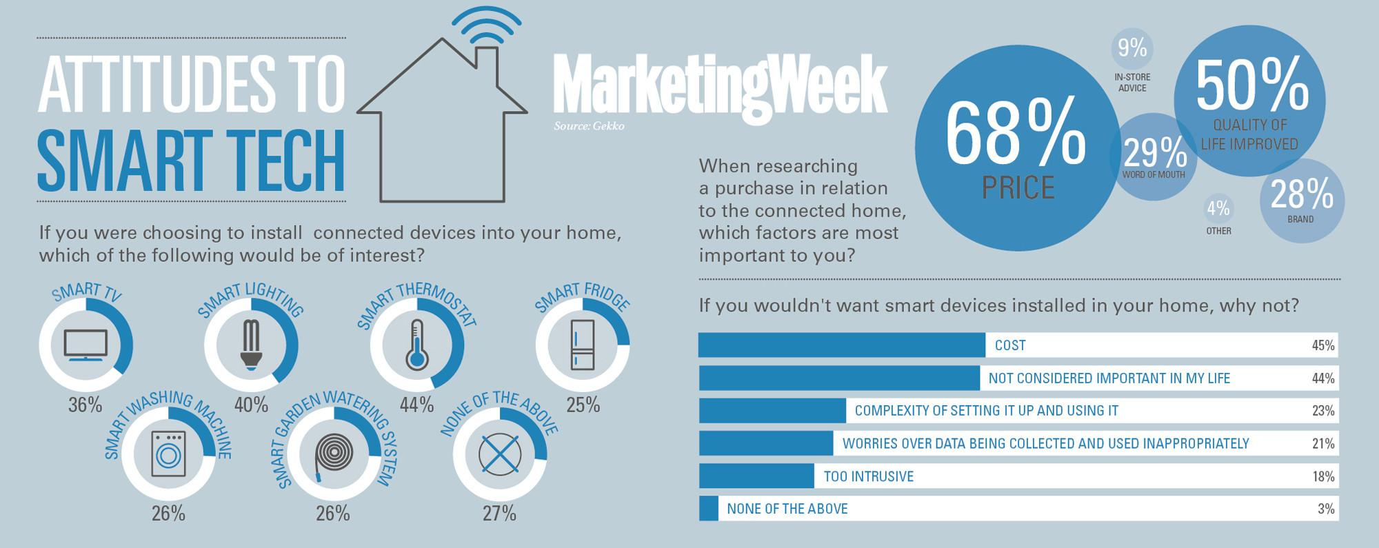 Smart Homes Lack Consumer Connection Marketing Week