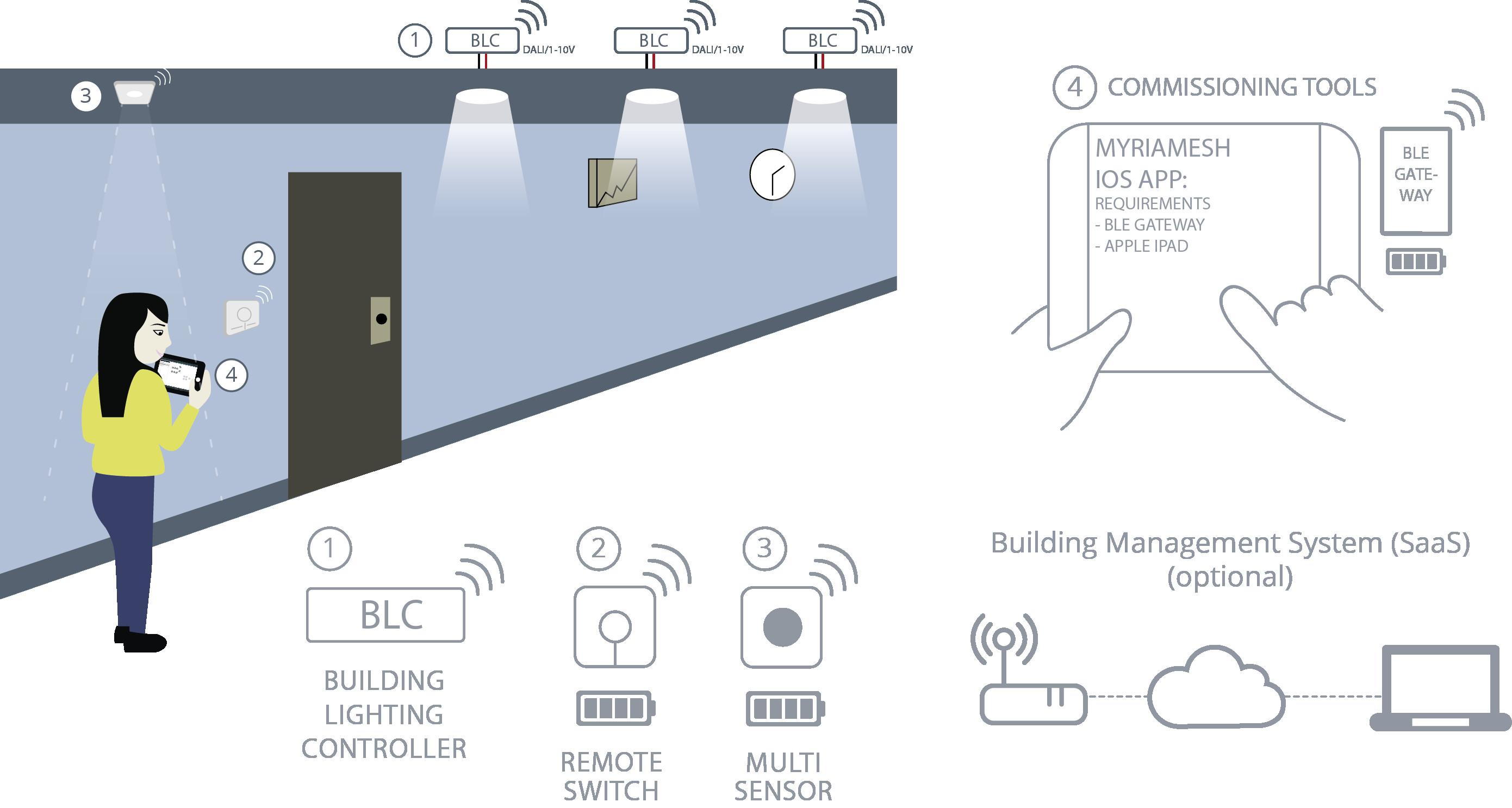 Smart Lighting System Wireless Building Light Control