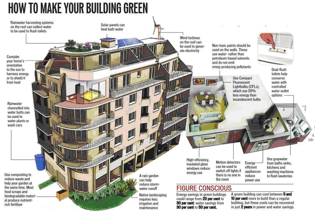 Smartcity Green Buildings Info Sight