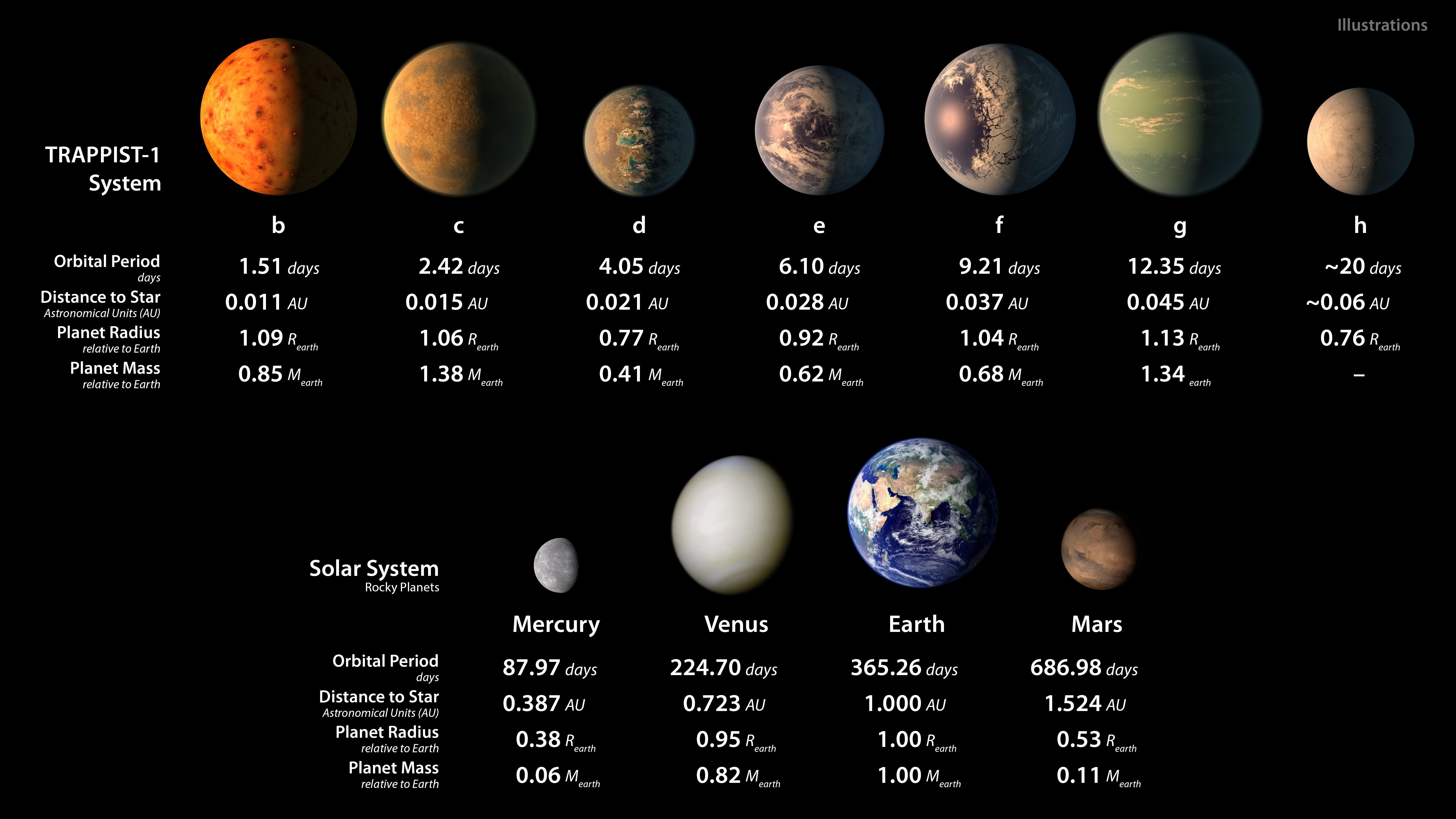 Solar System Seven Earth Sized Planets May