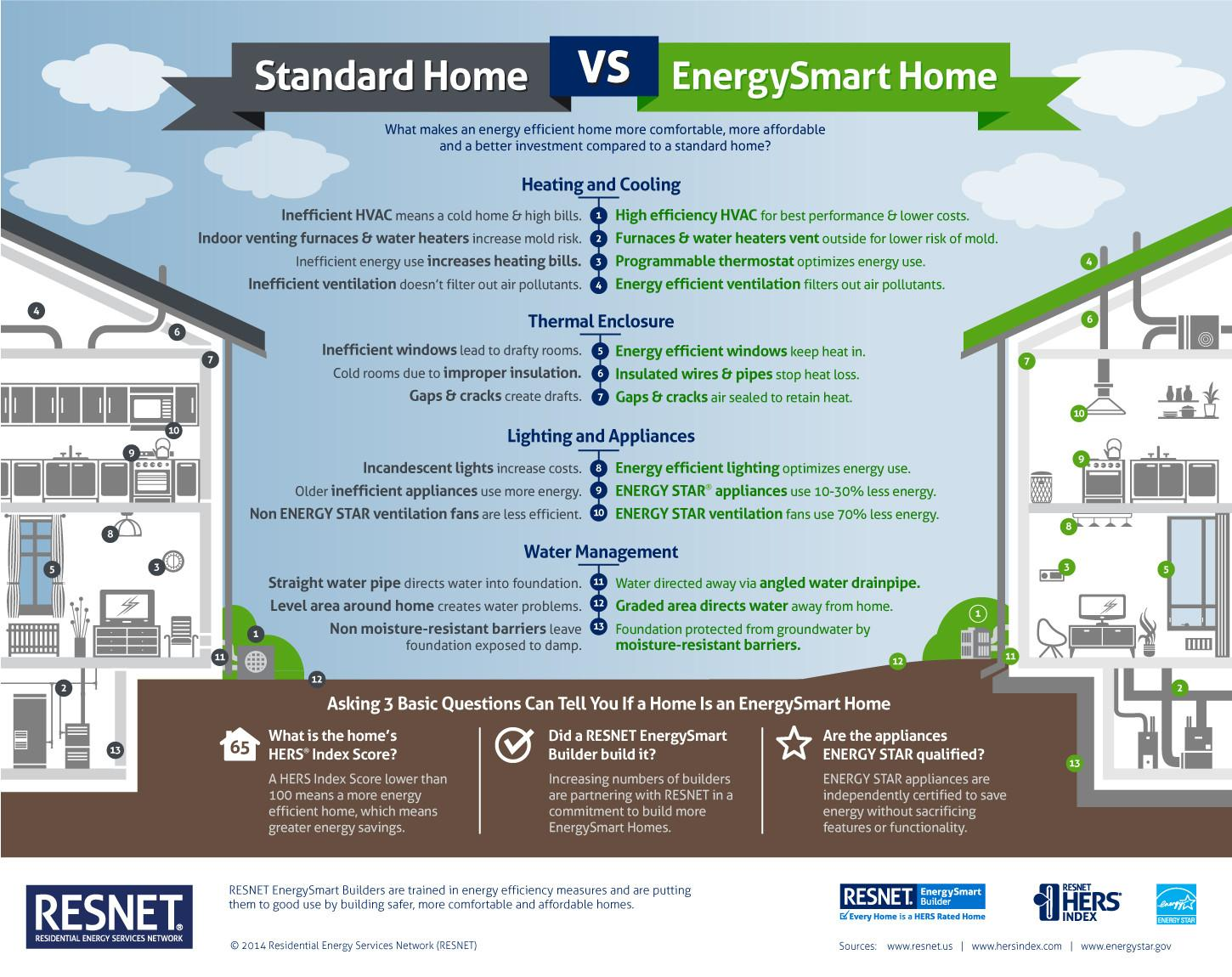 Standard Home Energysmart Infographic