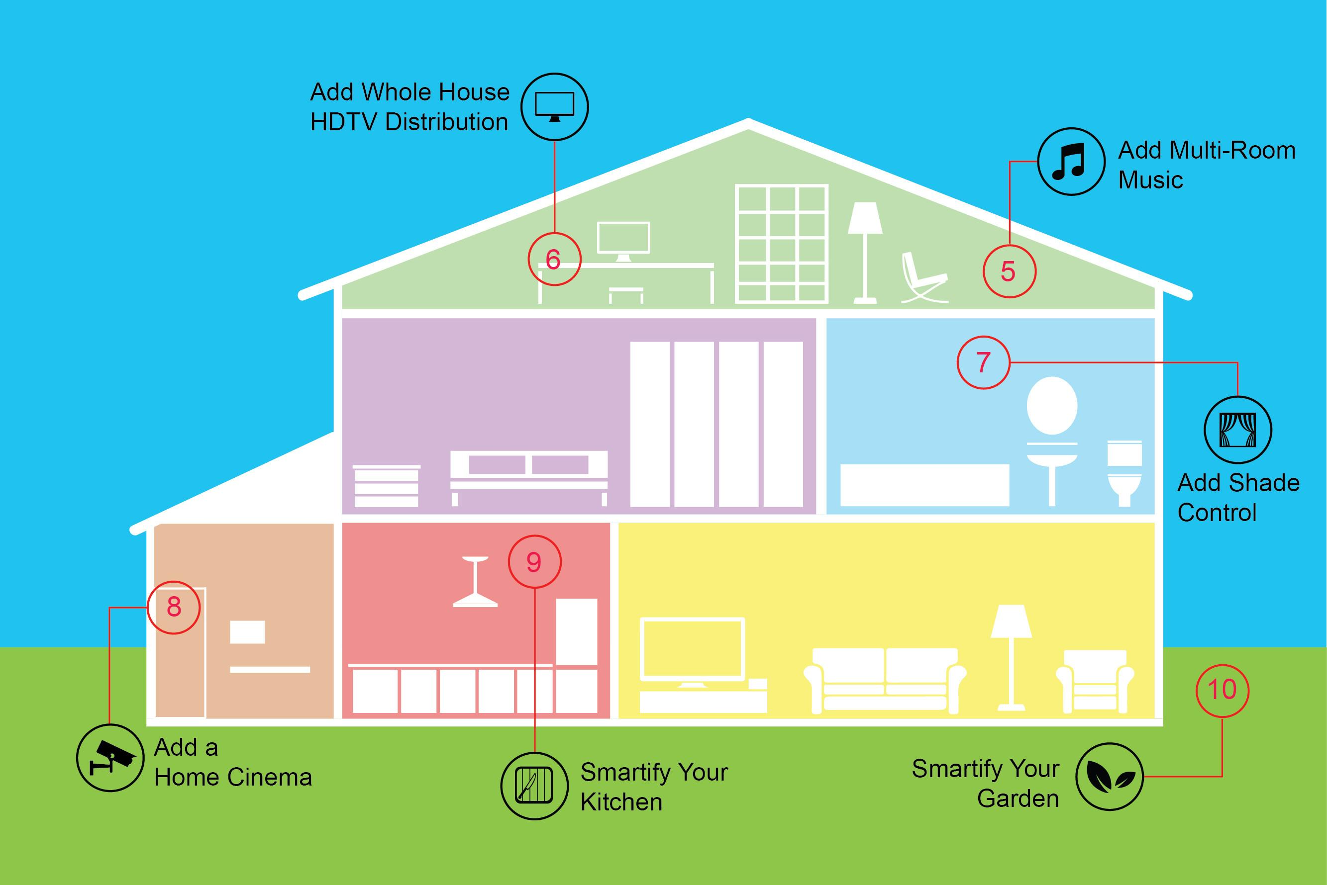 Steps Make Your Smart House Controllable