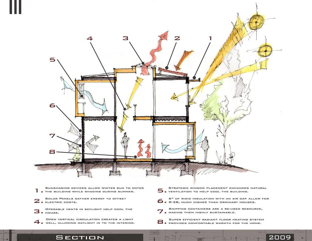 Sustainable Design Strategies Architecture