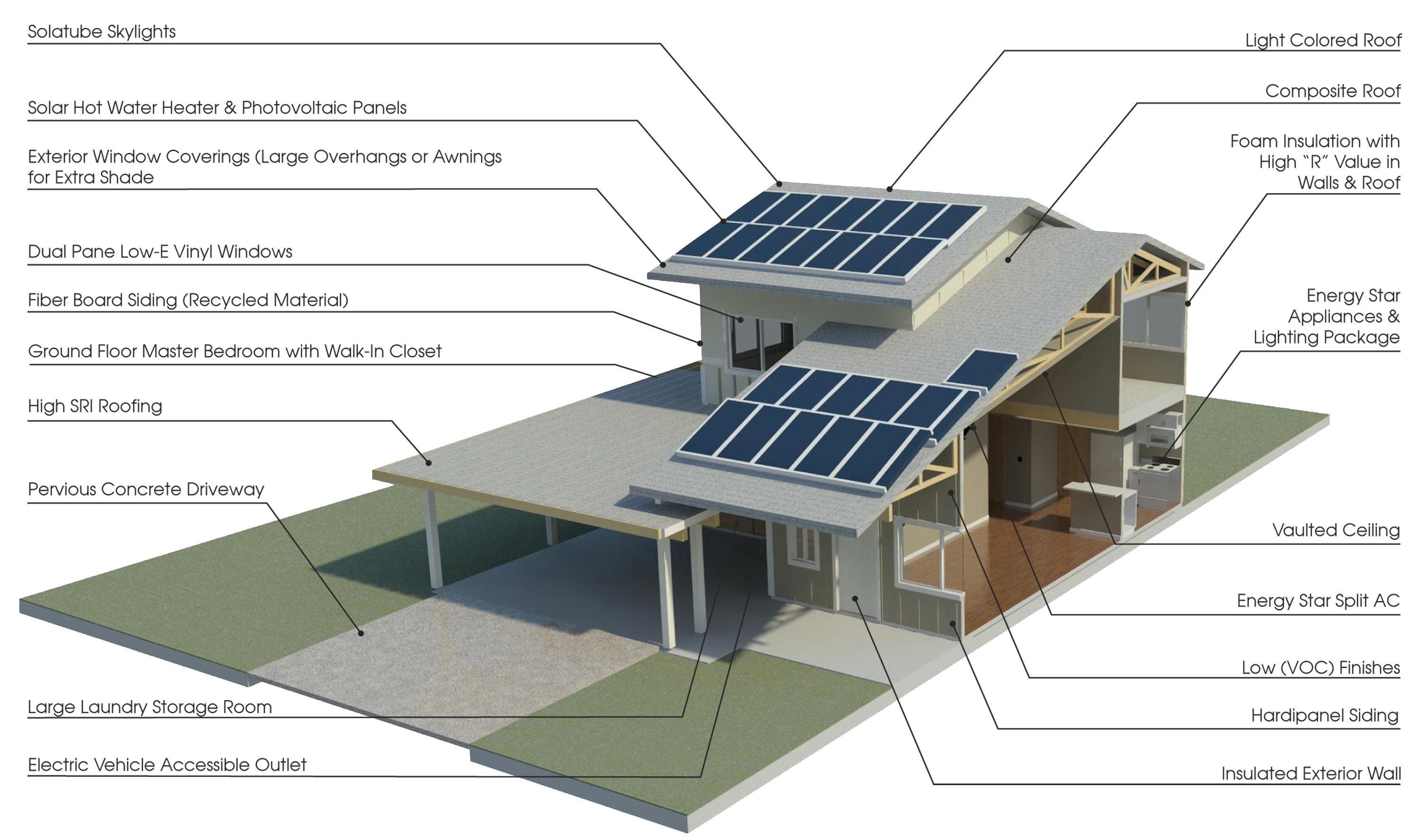 Sustainable House Design Brucall
