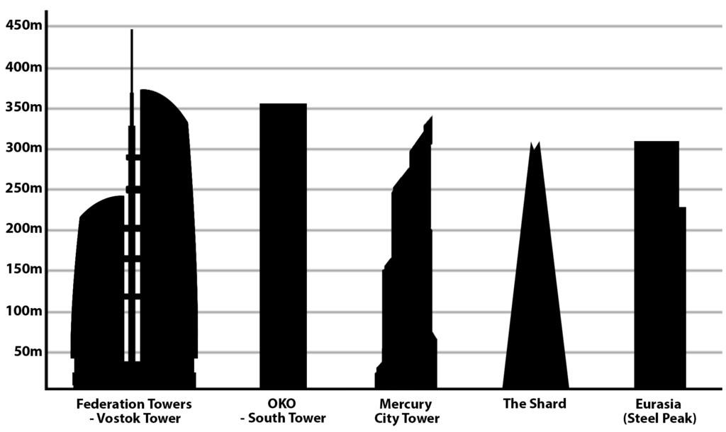 Tallest Buildings Europe Wikimedia Commons