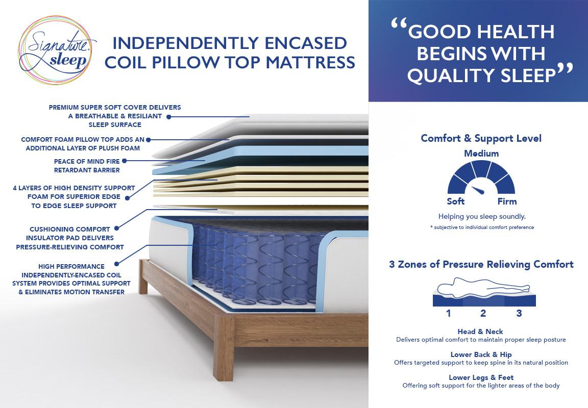 Top Best Mattresses Buying Guide 2017